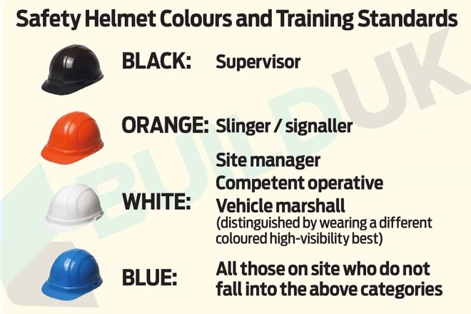 Spot The Supervisor Build Uk Colour Codes Safety Helmets