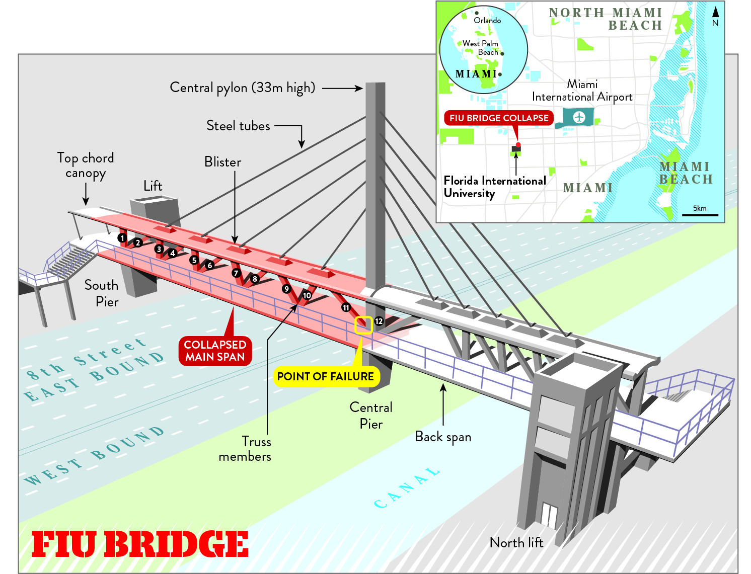 Florida Bridge Collapse Catalogue Of Engineering Errors Revealed In Final Report New Civil Engineer