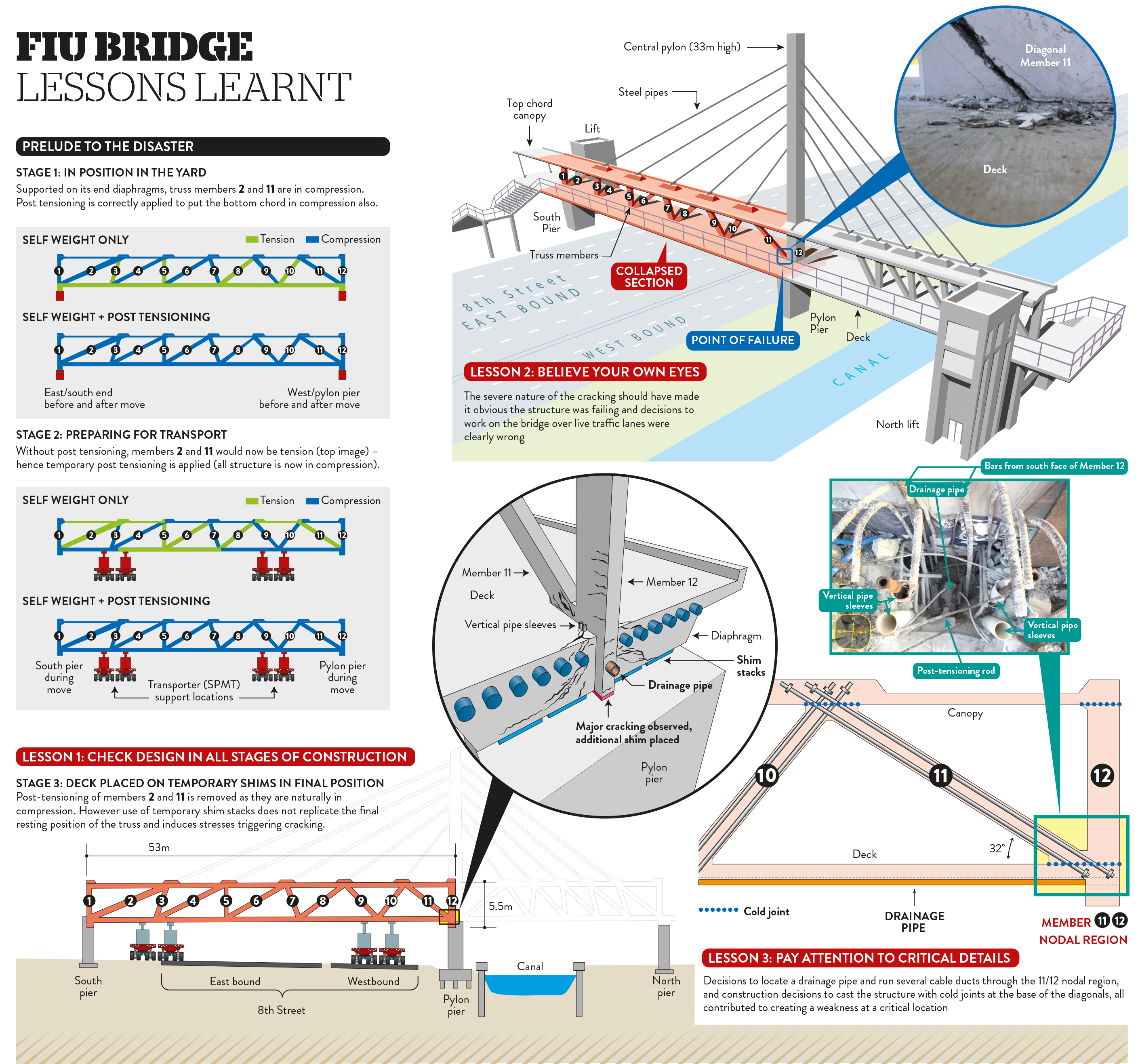 Future Of Bridges Florida Bridge Collapse Has Some Hard Lessons New Civil Engineer