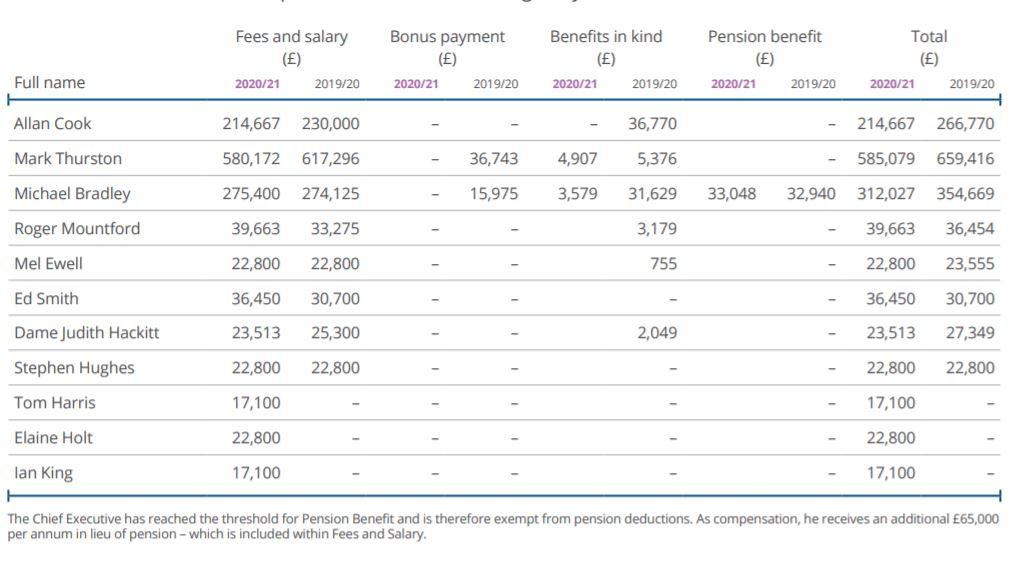HS2-top-earners.jpg